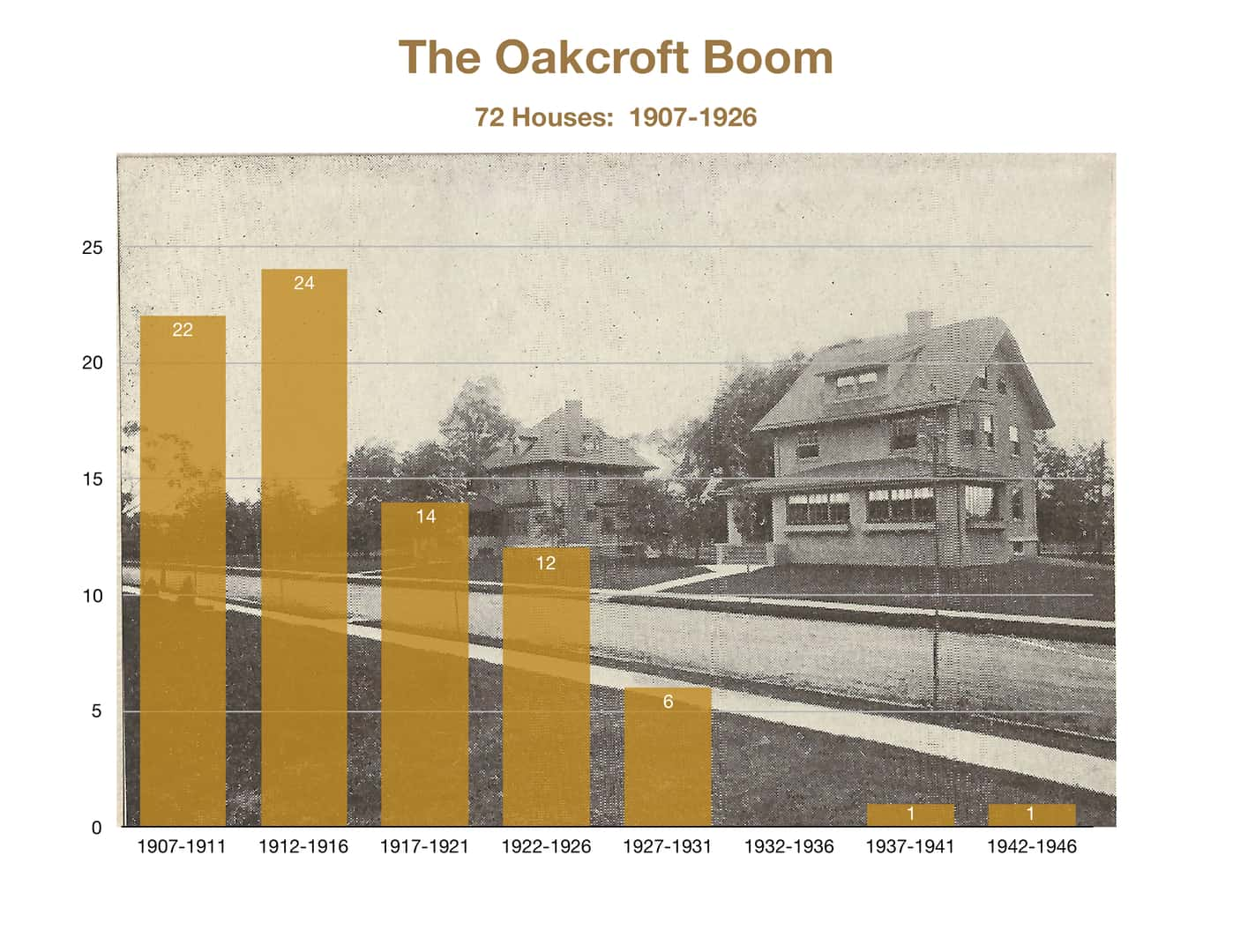Graph showing the number of Oakcroft houses built during five-year increments between 1907 and 1946